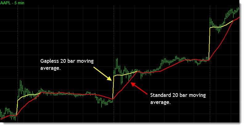 The intraday chart below compares a standard 20 bar moving average (in red) with a gapless 20 bar moving average (in yellow). Notice how as the market gaps higher there is a delay as the standard moving average slowly catches up, but the gapless moving average gaps with the market making it effective sooner.