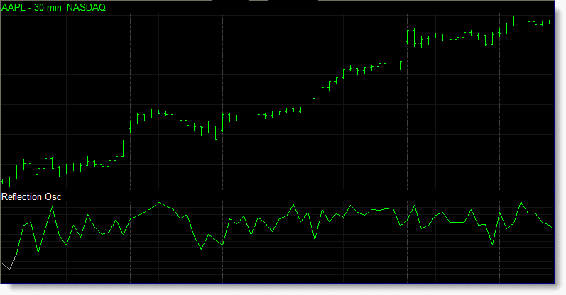 Reflection oscillator indicator - is a sub-graph indicator which displays the current markets position in relation to the associated reflection bands. The higher the indicator the stronger the bullish trend and the lower the indicator the stronger the bearish trend.
