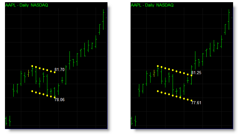 You can set which prices are used to identify when the market has broken out of a flag or pennant formation. The chart of the left uses the high and low of the bar to trigger a breakout of a flag or pennant immediately. The same chart on the right uses the closing price which allows prices to breakout intrabar but retrace back into the flag or pennant on the same bar without eliminating the pattern itself.