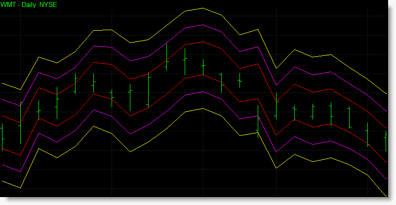 1 of 2 - The chart of WMT below contains three sets of volatility bands based upon 1, 2 and 3 standard deviations from the close.