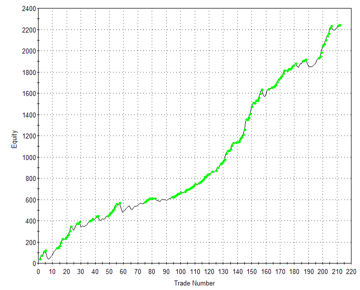 X2 Standard Version Equity Curve: S&P 500 Index 01/01/00 - 04/01/12