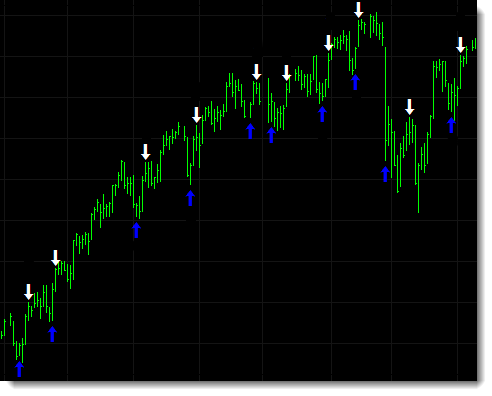 Examples of short X2 trades on the S&P 500 index.