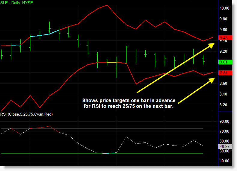 The predictive RSI indicator being used to identify short term oversold and overbought levels in advance.