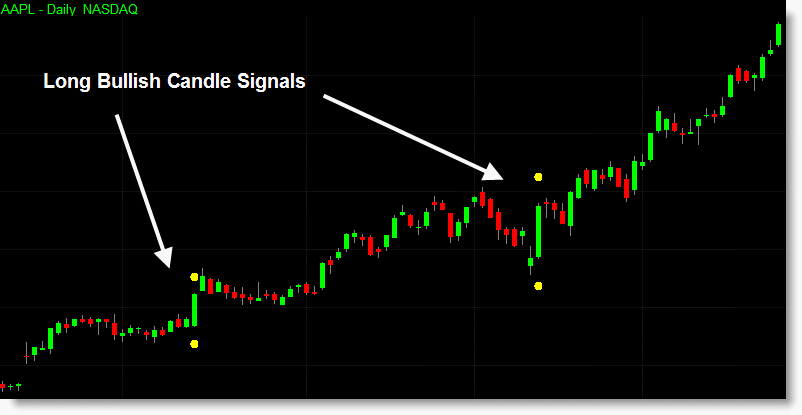 An example of the long bullish candlestick indicator set to show dots above and below the pattern candle.