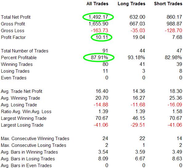 X2 Conservative Version Performance Report: S&P 500 Index 01/01/00 - 04/01/12