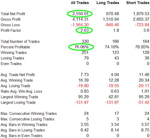 X2 Aggressive Version Performance Report: S&P 500 Index 01/01/00 - 04/01/12