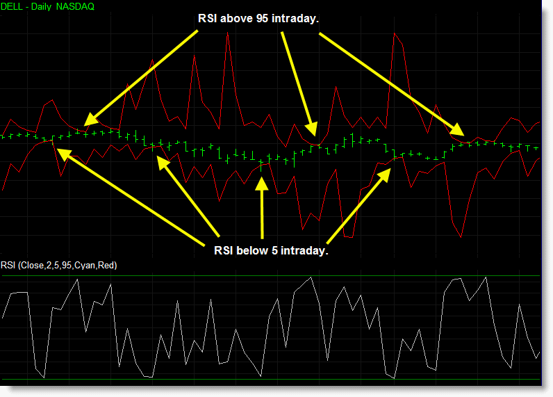 The chart below demonstrates how the predictive RSI indicator displays upper and lower bands corresponding to the oversold and overbought RSI levels. It also shows the indicator has calculated what prices are required on the next bar to achieve these levels.