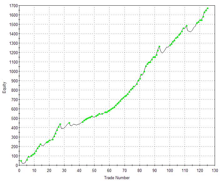 PCR Standard Version Equity Curve: S&P 500 Index 01/01/00 - 04/01/12