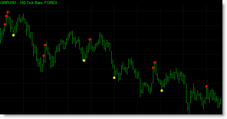 The dynamic reversal indicator applied to a forex market.