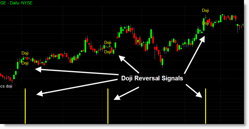The long bearish candlestick pattern identified with text on the chart instead of a regular showme dot.