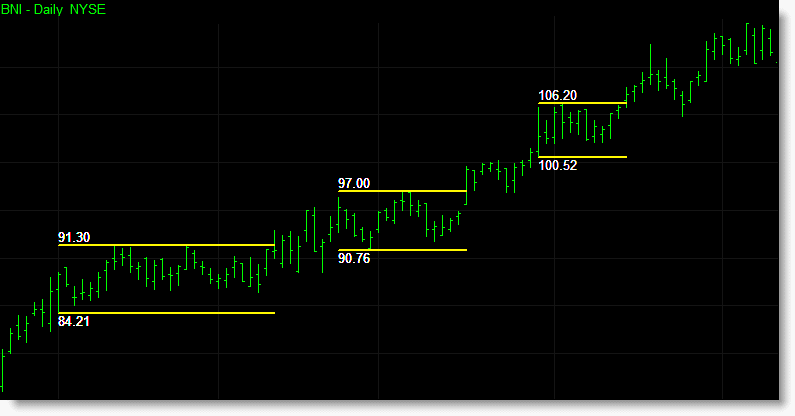 Long breakout boxes during a bullish trend with the various support and resistance levels displayed on each box.
