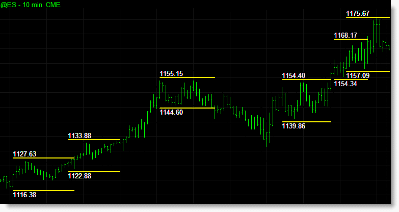 The breakout box indicators include the option to expand each boxes support/resistance levels by a set percentage so as to require a stronger price move to occur before triggering a breakout of the box thus eliminating small false breakouts signals. The indicator in the chart below has been set to include a 0.1% buffer to each boxes top and base.