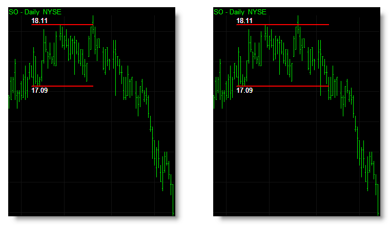 You can set different prices to determine when a breakout occurs. The chart on the left uses the high and low price to trigger a breakout of a box immediately. The same chart on the right uses the closing price and will only trigger a breakout if prices close outside the boxes range. Should prices breakout of a box intrabar and then retreat back into the box by the close of the bar then the box remains active.