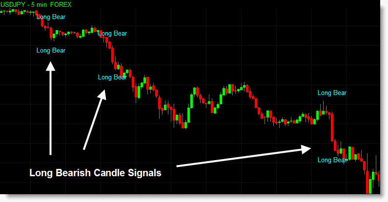 The candlestick indicators can also be displayed within a sub-graph instead of directly on the price chart if you wish. This chart has both the sub-graph indicator and the text indicator applied.