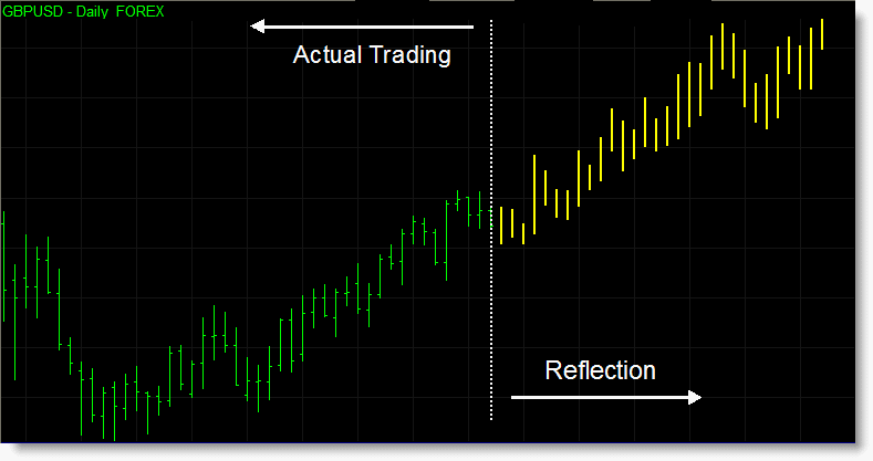 Reflection Indicator Set for TradeStation
