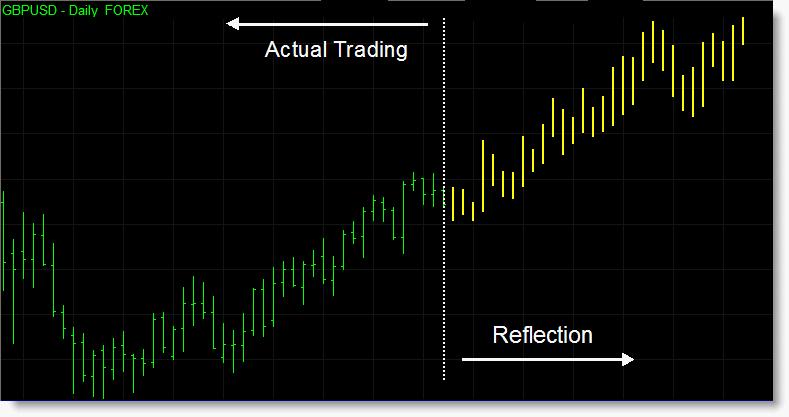 Reflection Indicator Set for TradeStation