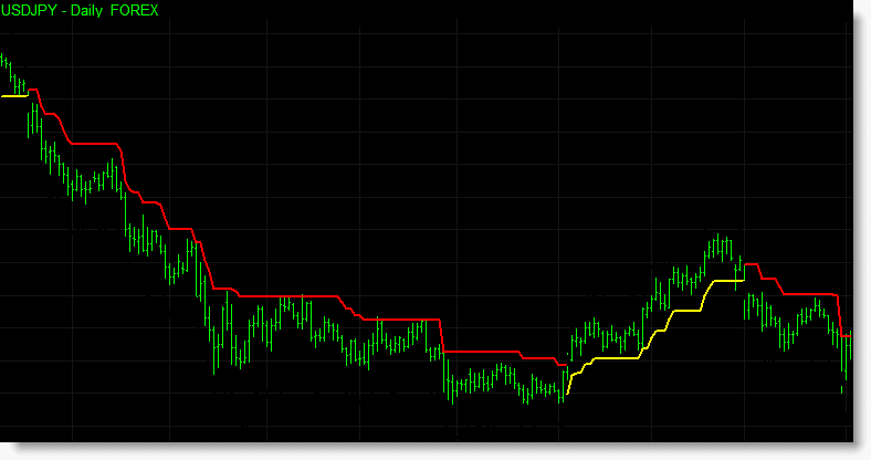 In this chart the forex market begins a bearish run, accompanied by a short (red) trailing stop. After a period of consolidation the market becomes bullish triggering the long (yellow) trailing stop. Later the short trailing stop becomes active again.