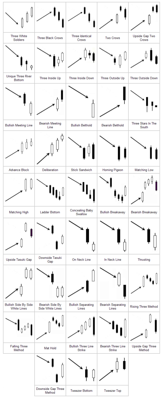 43 Advanced Candlestick Patterns