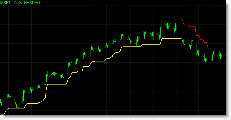 During a bullish run in MSFT the long (yellow) trailing stop continuously follows the market higher until the market reverses and crosses the trailing stop. Once crossed the short (red) trailing stop is activated and begins to trail MSFT lower.