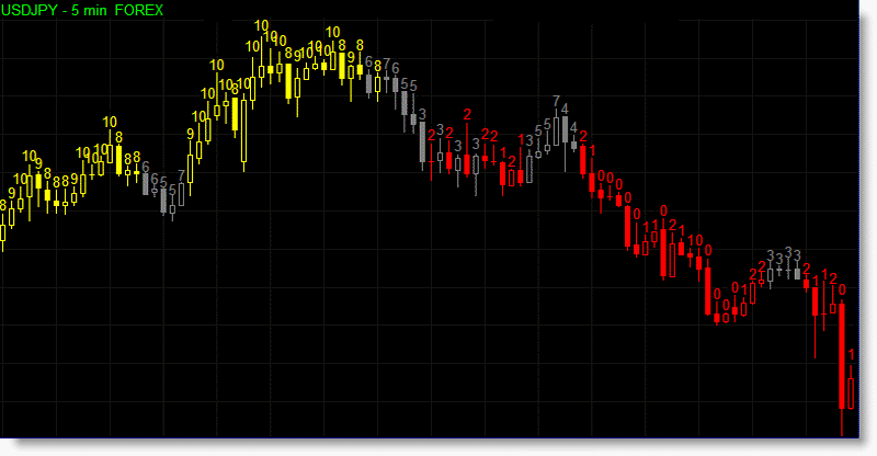 The trend strength indicator can color the bars of the chart to match the prevailing trend. Yellow for a bullish trend, gray for neutral and red for a bearish trend.