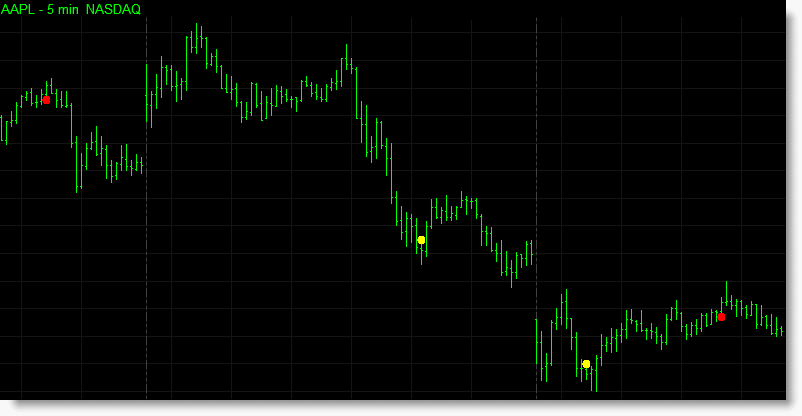 Another example of the fixed length divergence indicators being used to detect divergences between two markets.