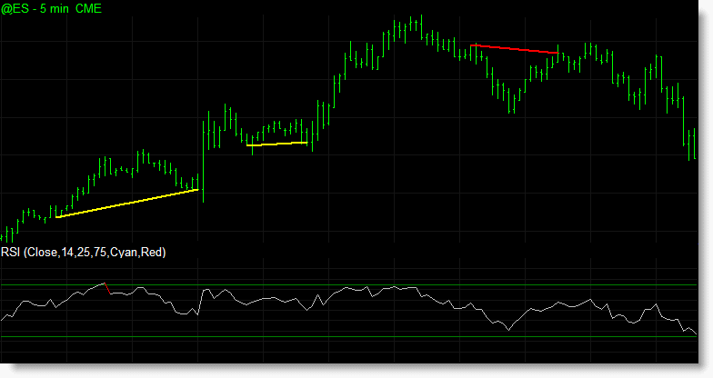 The hidden divergence indicator being used to detect divergences between price and RSI.